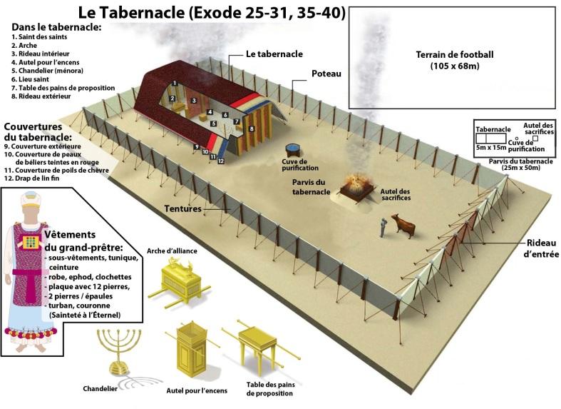 Exode-Tabernacle