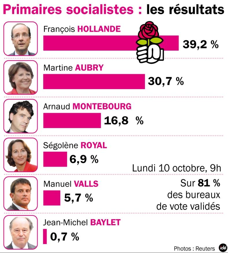 resultats-primaire-gauche-2011