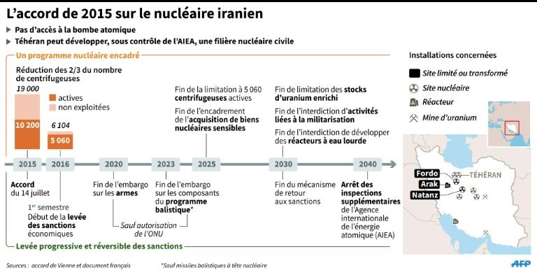 nucleaire iranien