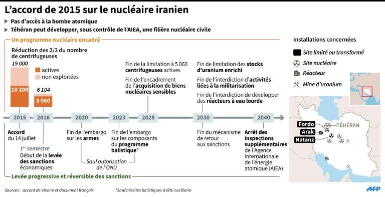 nucleaire iranien