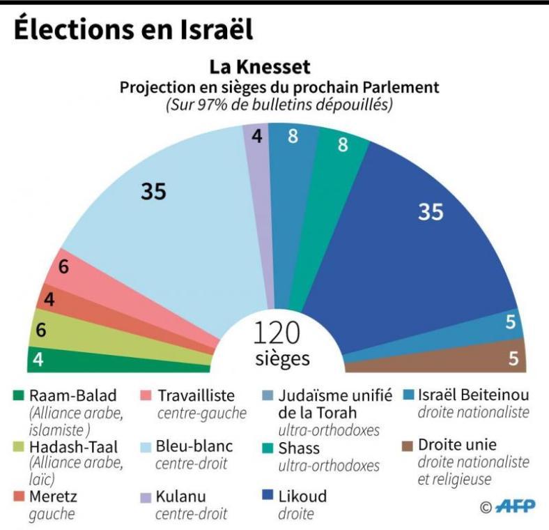 résultats législatives 2019 israel