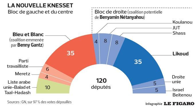 resultats élections israel